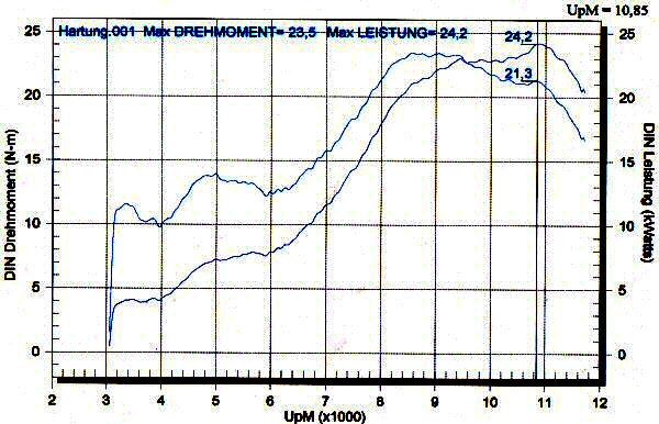 Leistungsdiagramm RS 125 mit Polini 154-cm³-Zylinder
