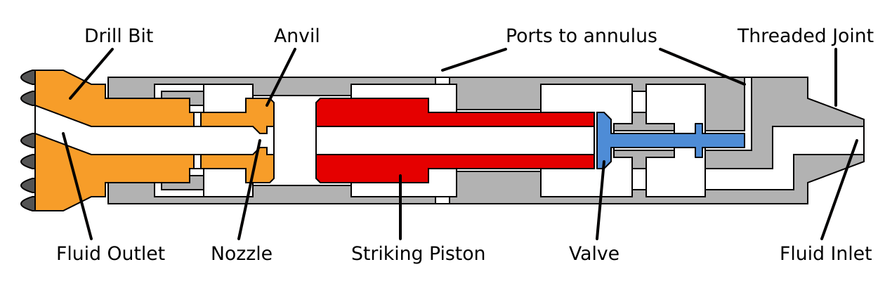 Schematic of Double Action Hydraulic Hammer