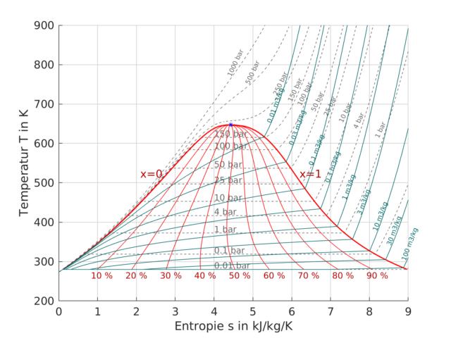 T,s-Diagramm für Wasserdampf